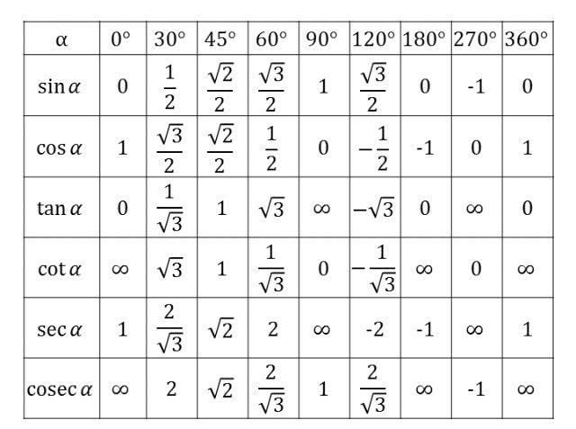 Pin By Ashif Mohammad On Karim Studying Math Math Worksheets Trigonometry