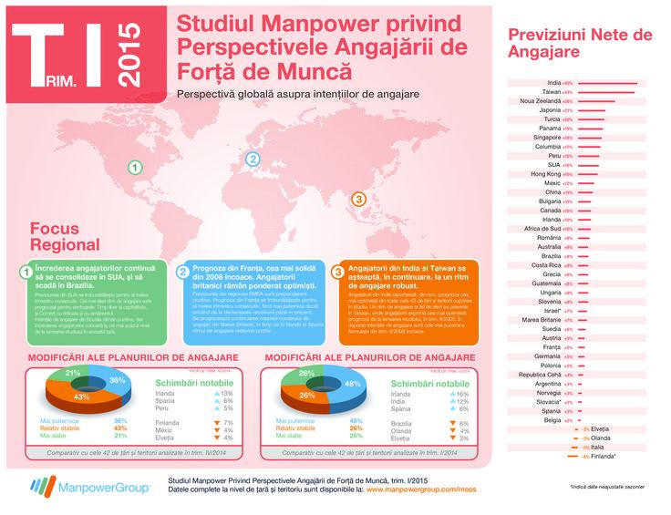 Cine si unde in lume face angajari in trim. I/2015? Studiul ManpowerGroup privind Perspectivele Angajarii de Forta de Munca, cel mai amplu si robust studiu de acest tip din lume, contine raspunsurile.