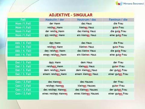 Deutsche Grammatik Adjektivdenklination Adjektive