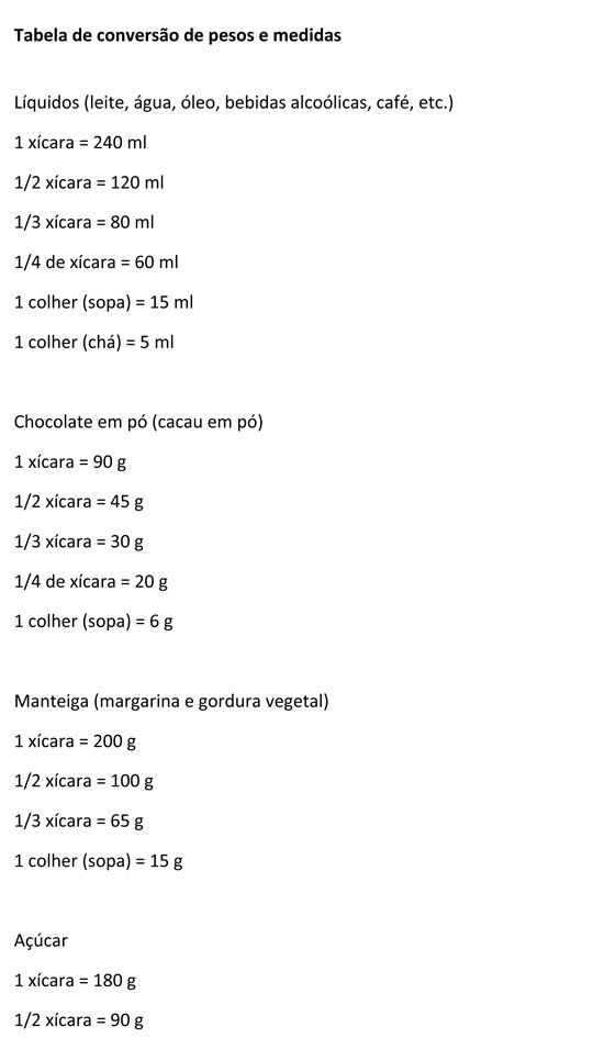 Tabela de Conversão - Dieta Dukan
