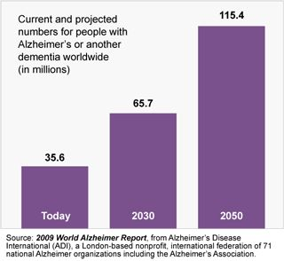The Coming Alzheimer's Epidemic.    Each day, on average, more than 1,200 people are diagnosed with Alzheimer's disease or a related dementia. This number is expected to grow dramatically over time.    http://www.alzheimersreadingroom.com/2013/02/Alzheimers-Dementia-Epidemic-Statistics.html