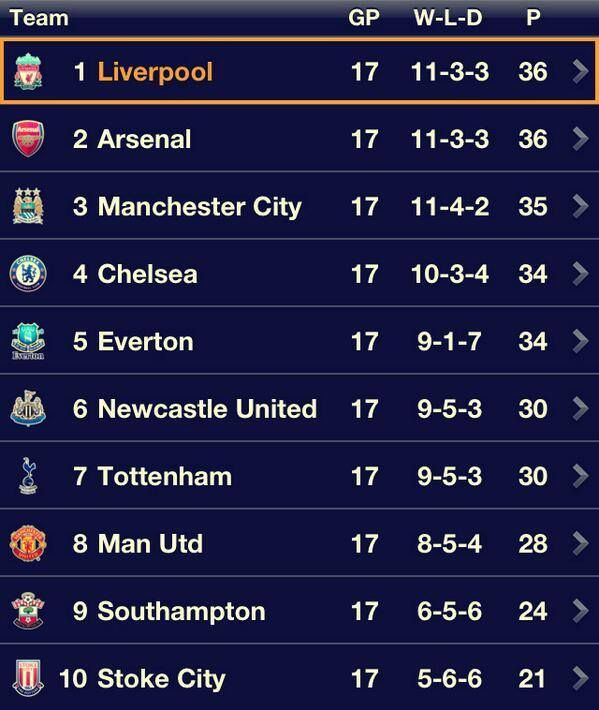Merry Christmas Liverpool fans everywhere! :) #LFC