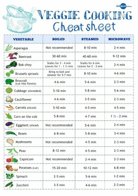 Image of 17 vegetables with respective cooking times for boiling, steaming, and microwaving