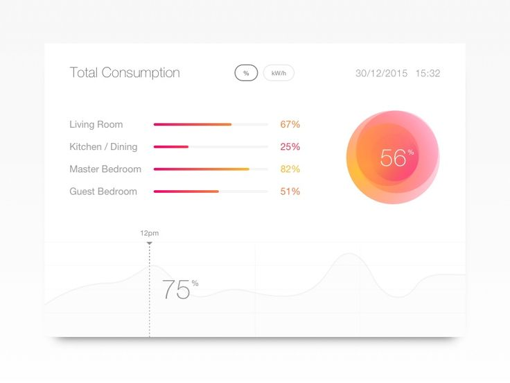 Today's challenge is a general interface for reading data within a connected home environment. It allows you to see total energy consumption in either percentages or kilowatt hours, giving you isol...