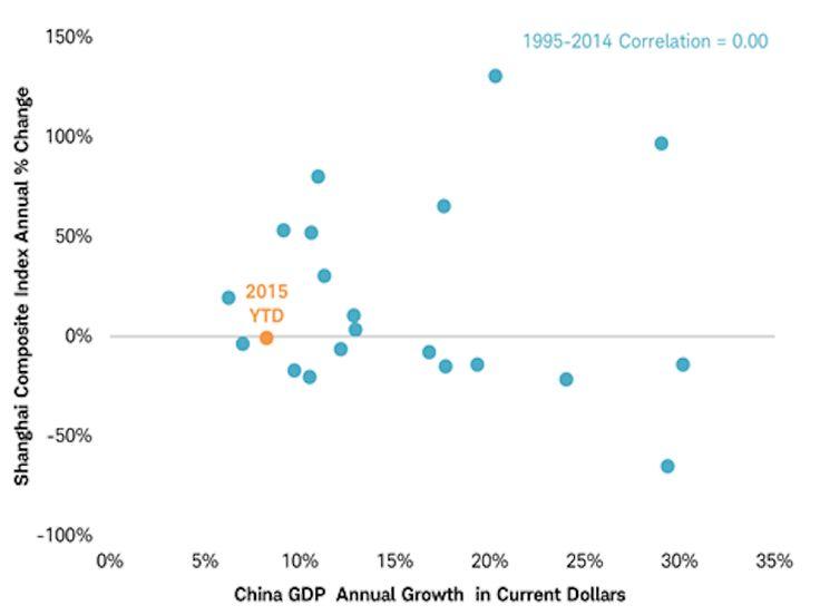 Shanghai_vs_CN_GDP_scattergraph