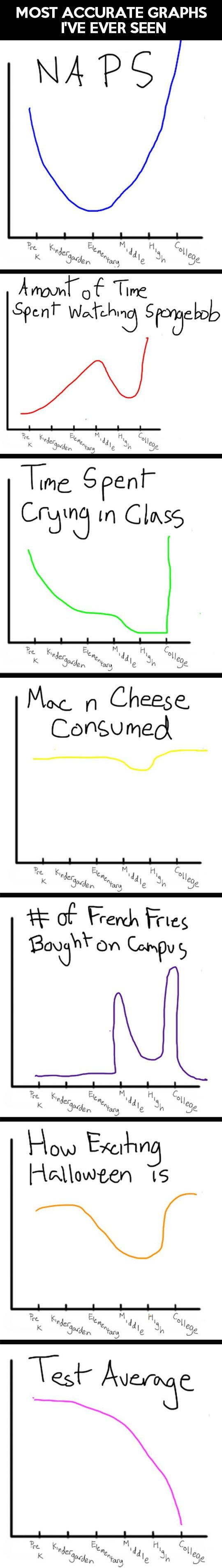 Your life summed up in this funny, amazing, little graph...  -   Misc
