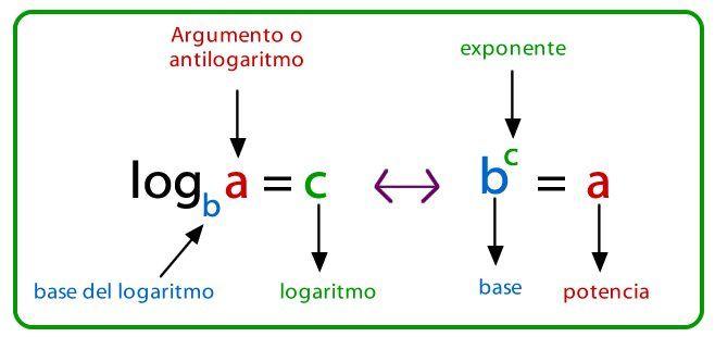 resolución de Logaritmos