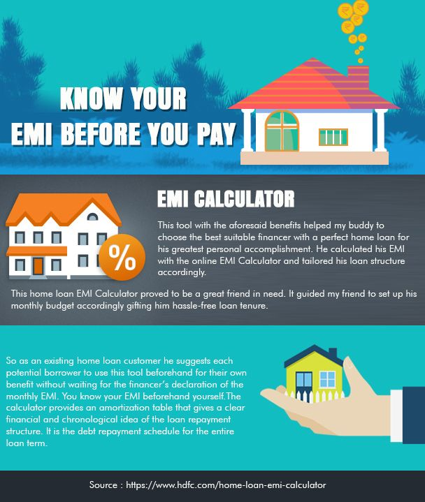 Use The Interactive Home Loan EMI Calculator To Calculate Your Home Loan  EMI. Get All