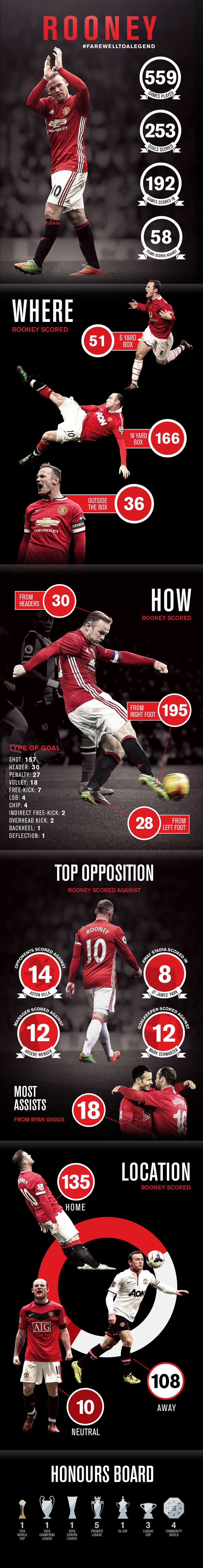 Infographic: Rooney's United career - Official Manchester United Website
