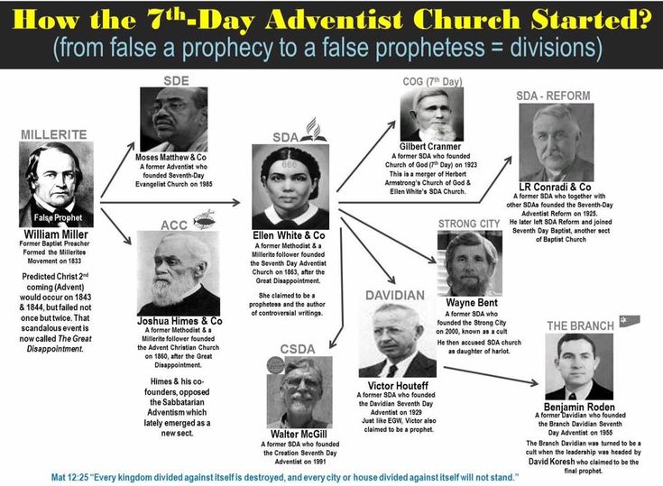 Pin By Bonnie Evans On Seventh Day Adventism Ellen G White 7th Day Adventist Church Me Quotes