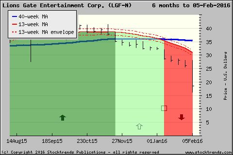Stock Trends chart of Lions Gate Entertainment Corp. $LGF - click for more ST charts