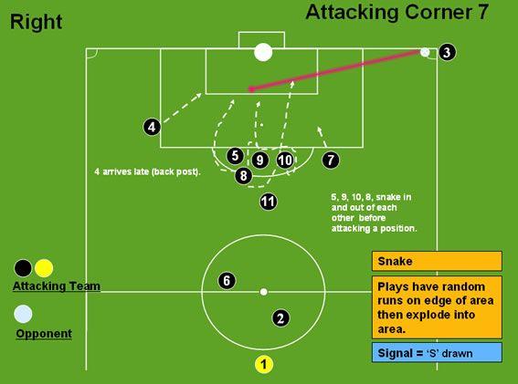 Attacking Corner 7 (Snake) - Corners - Professional Soccer Coaching