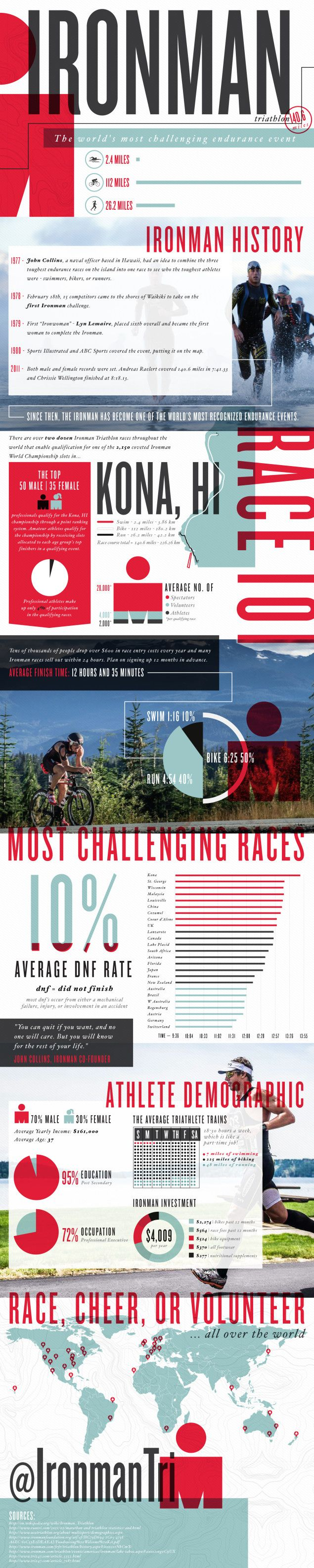 All About Ironman  An Ironman Triathlon Stats Infographic | Lemonly