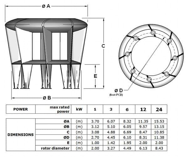 Innovador diseño de turbina eólica de eje vertical, especialmente indicada para colocar en las azoteas de los edificios, y trabajar con rachas variables de viento.