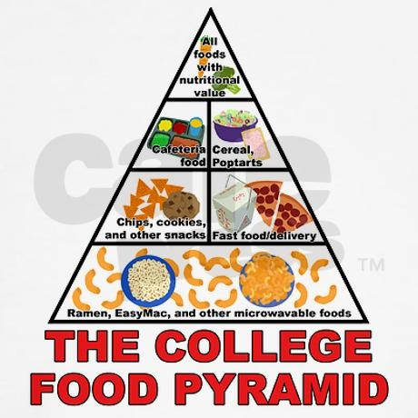 College Food Pyramid Basically How I Have Been Eating Up To Now