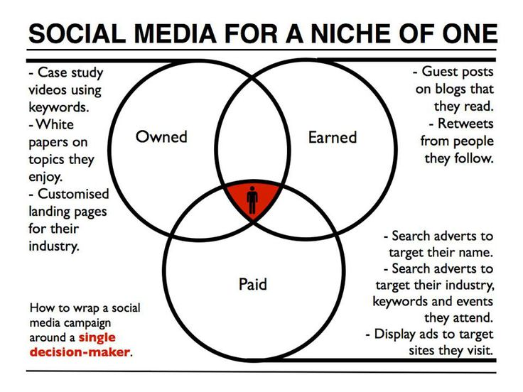 Best Digital Marketing Strategy Images On   Marketing