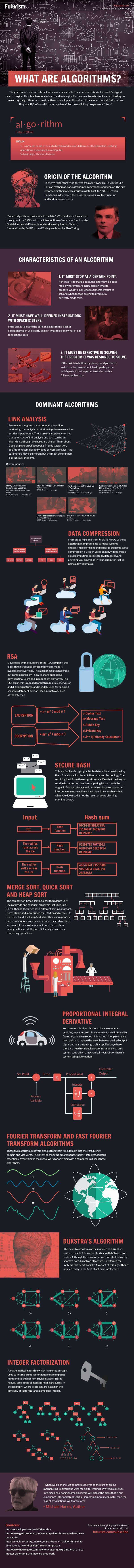 what are algorithms infographic