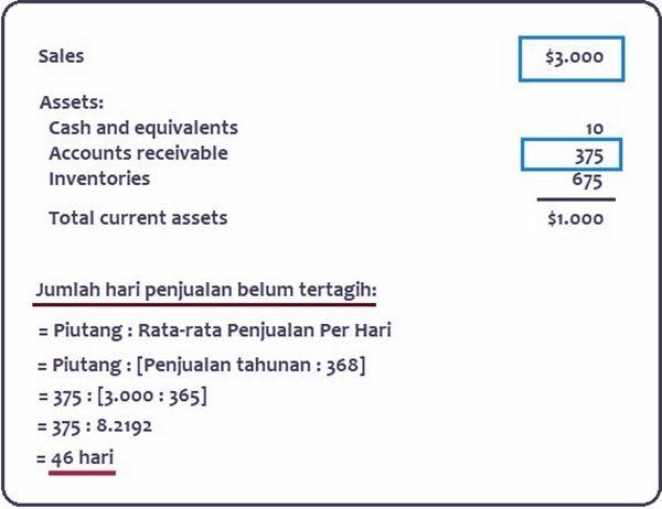 Pengertian Aset Manajemen Adalah Aplikasi Dan Contoh Di 2021 Akuntansi Aplikasi