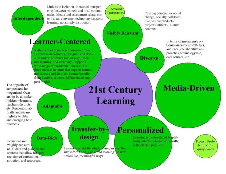 For Teacher Thought there are 9 essential characteristics of the 21st century learning namely:       Learner-centered    Media-driven (this doesn't have to mean digital media)   Personalized   Transfer-by-Design   Visibly Relevant   Data-Rich   Adaptable   Interdependent   Diverse