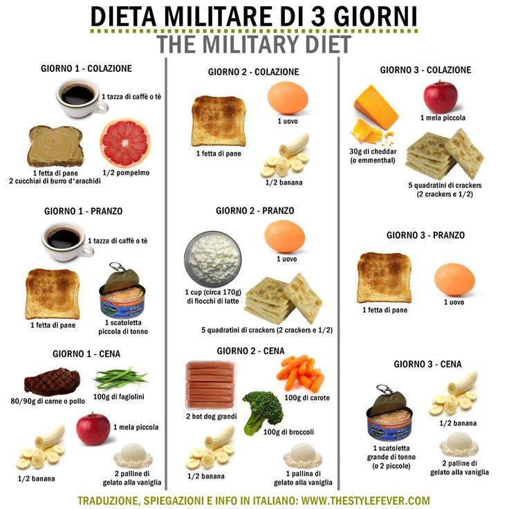 The Military Diet - La dieta militare dei 3 giorni