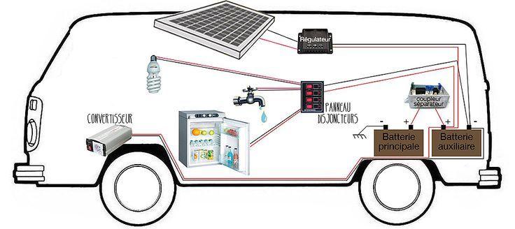 autonomie-branchement-combi-vw-panneau-solaire