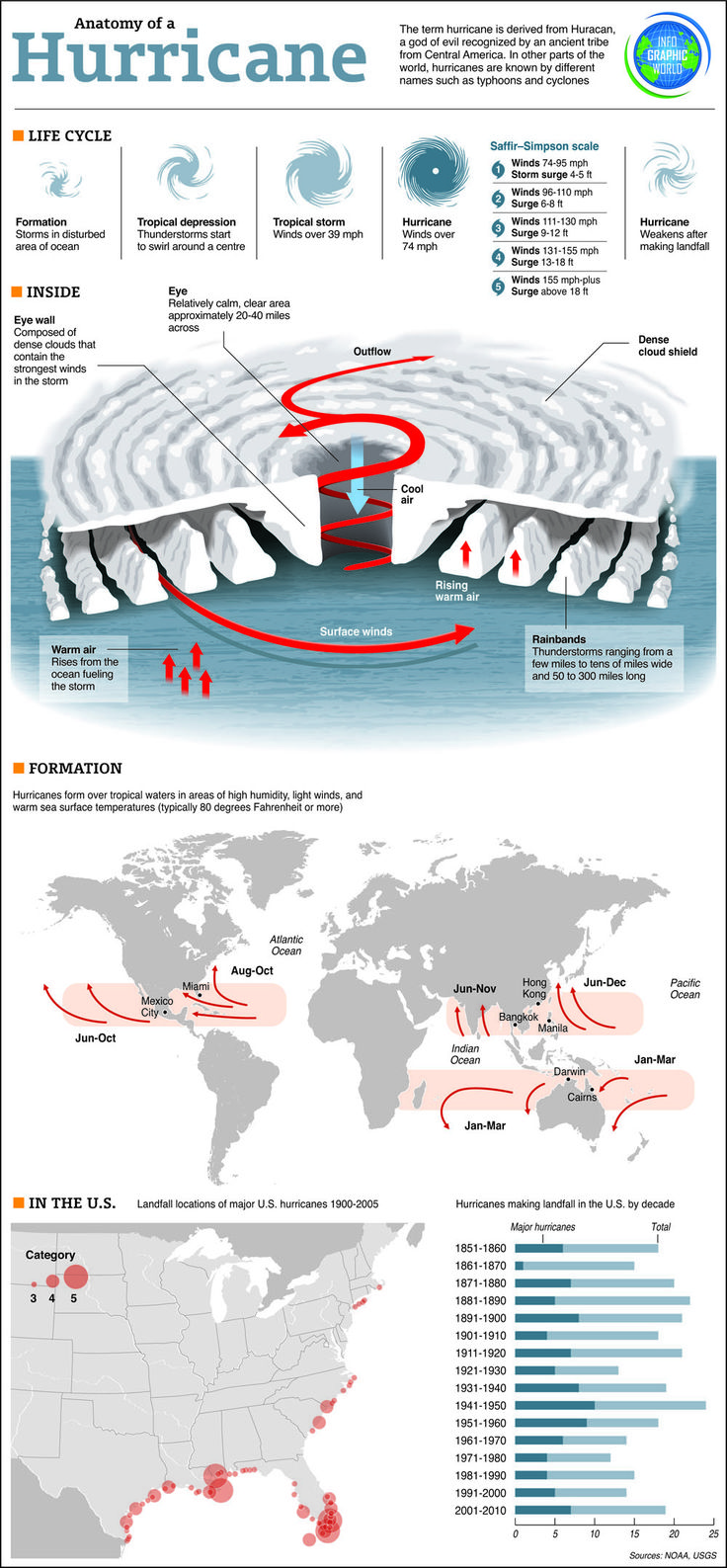 Interesting infographic on hurricane formation and history--could use for the hurricane preparedness patch