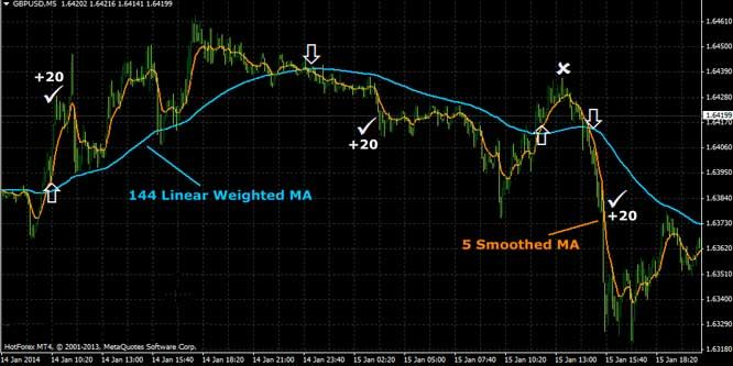 This 20 Pips Forex Scalping System With Linear Weighted Moving