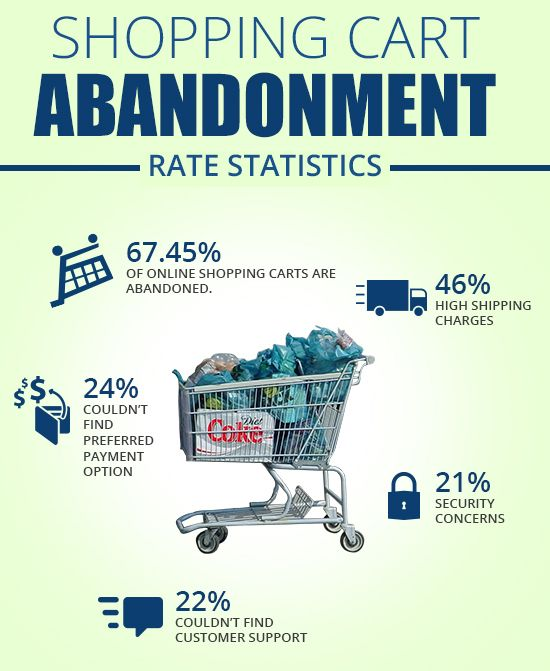 Some Questions Answered About Ecommerce Cart Abandonment  | As an owner of an ecommerce business, you would definitely agree that cart abandonment is a major challenge, which you need to face day in and day out. Statistics reveal that the average cart abandonment rate is almost a whopping 60%!
