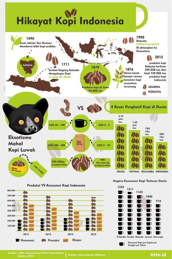 Hikayat Kopi Indonesia Kopi, Resep kopi, Pecinta kopi