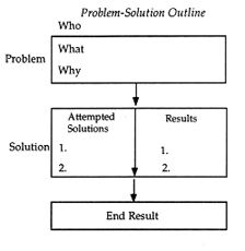 30 best images about SLP - PROBLEM SOLUTION on Pinterest   Author ...