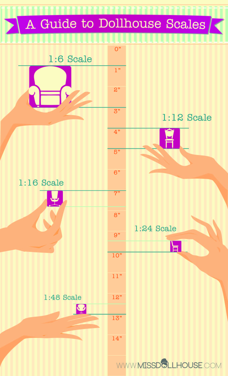 A Guide to Dollhouse Scales