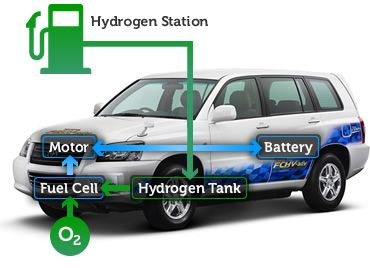 Fuel Cell Vehicle | TOYOTA MOTOR CORPORATION GLOBAL WEBSITE