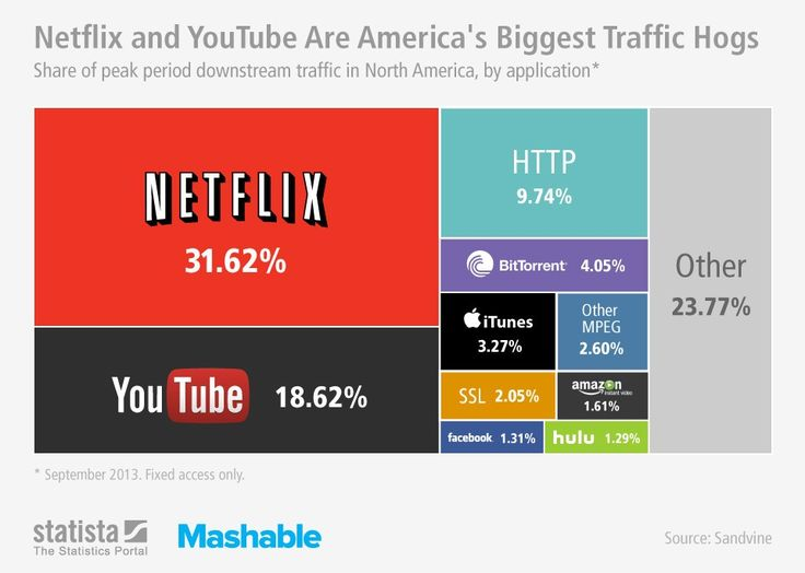 Netflix and YouTube dominate over half of downstream Internet traffic in North America, according to a new report released by Canadian Internet monitoring firm Sandvine. Downstream traffic is data that goes from a source to a computer, and Netflix's share of that is 31.6%. YouTube comes in second at about 18.7%, up 9% from the first half of this year. via #Mashable