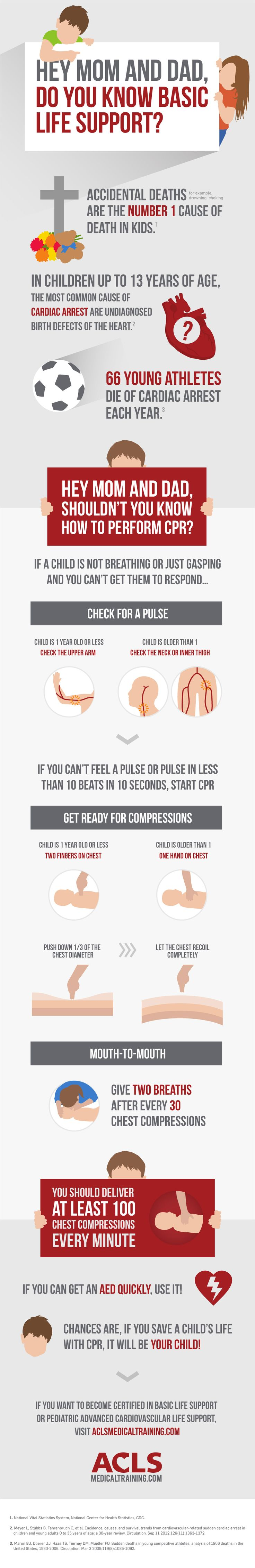 Hey Mom and Dad, Do You Know Basic Life Support? - ACLS Medical Training