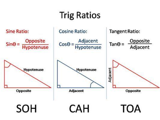 Trigonometry   kis igcse maths
