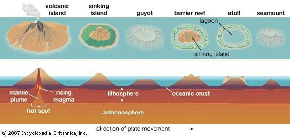 Pin By Diane M On Landscape Atoll Seamount Earth And Space Science