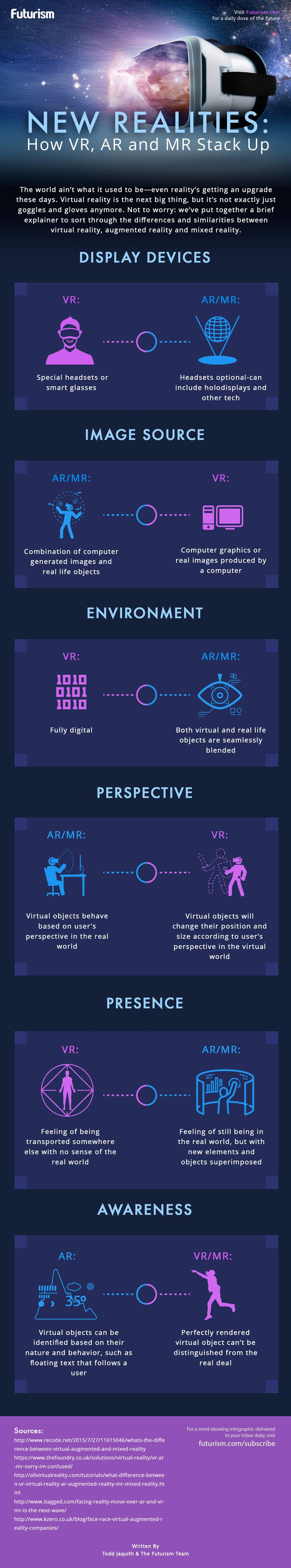 2016 has been a huge year for VR, AR, and MR. But what's the difference between them, and why does it matter?   http://futurism.com/images/vr-ar-and-mr-whats-the-difference-infographic-2/?utm_campaign=coschedule&utm_source=pinterest&utm_medium=Futurism&utm_content=VR%2C%20AR%2C%20And%20MR%3A%20What%27s%20The%20Difference%3F%20%5BINFOGRAPHIC%5D
