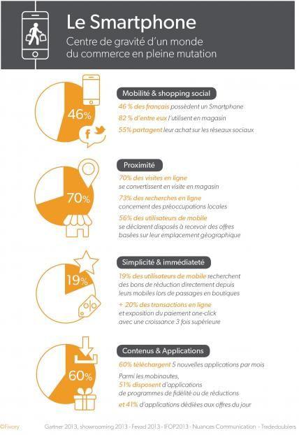#Infographie #Mobile #omnicanal Le Smartphone et le commerce : portrait d'une révolution annoncée