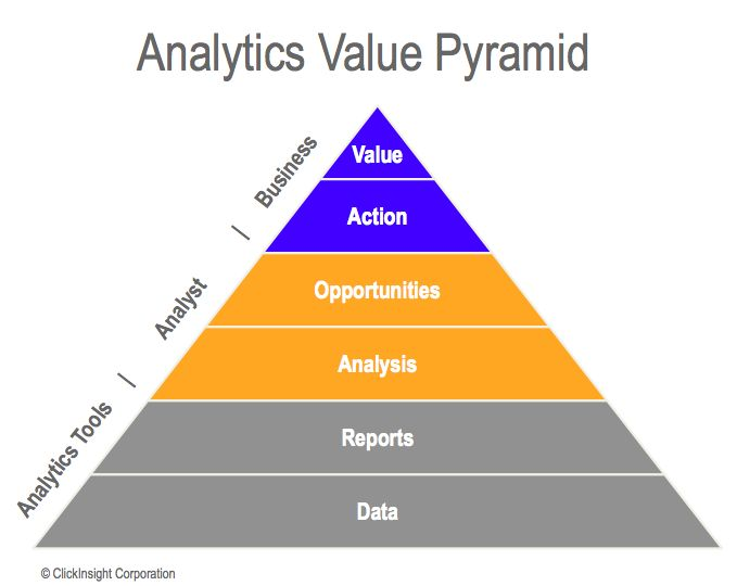 Clickinsight Analytics Value Pyramid Data Science Data
