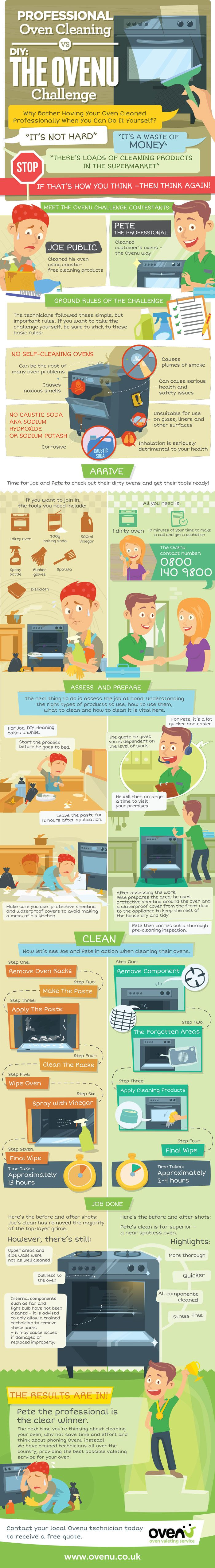 Professional Oven Cleaning Vs DIY #infographic #DIY #Cleaning