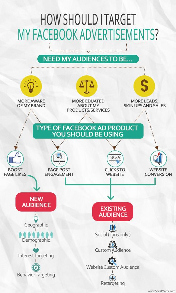 How should you target your #Facebook ads? #Infographic