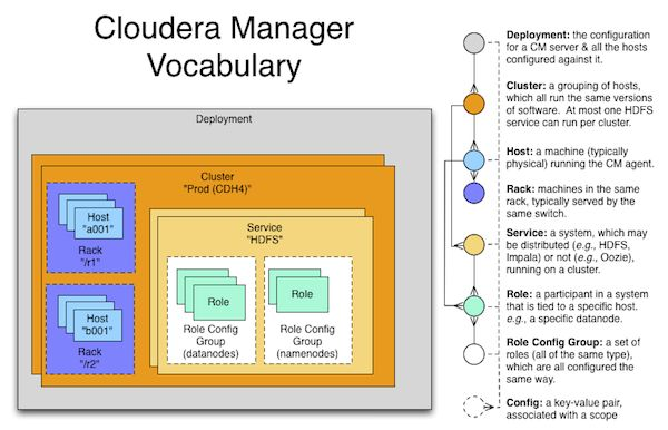 How Does Cloudera Manager Work? | Cloudera Developer Blog