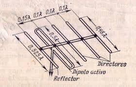 Resultado de imagen para como hacer una antena yagi para tv