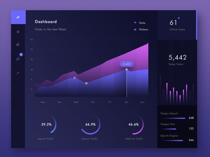 Dashboard Interface by Prakhar Neel Sharma