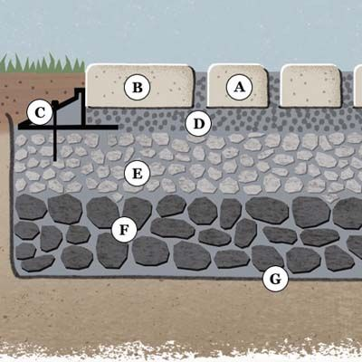 If your driveway floods or is a muddy mess when it rains, check out our guide for a quick-draining surface. | Illustration: Annie Bissett | thisoldhouse.com