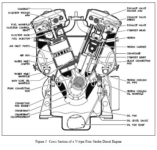 cross section of a v type four stroke diesel engine gif 511×489 cross section of a v type four stroke diesel engine gif 511×489 men machine trucks cross section and need to