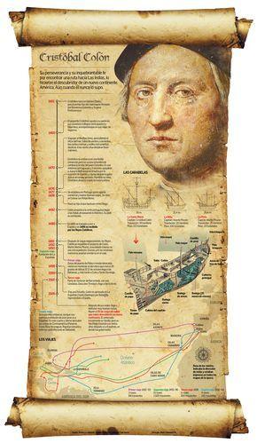 Cristóbal Colón nació en Génova (Italia) en 1451. Sus padres fueron Doménico Colombo y Susana Fontanar rosa. En su juventud sintió afición por la vida marina y trabajó en la navegación mercante en el Mar Mediterráneo.