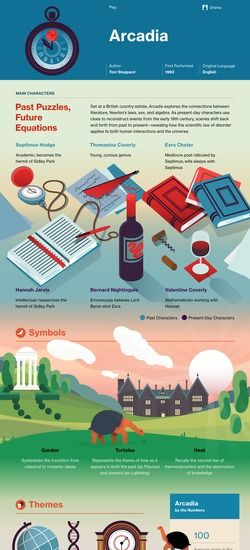 Arcadia infographic--absolute best modern play/playwright!!