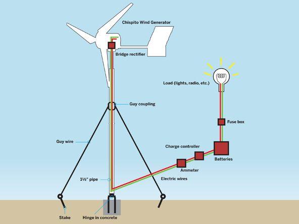 Best 25 Windmill Generator Ideas On Pinterest