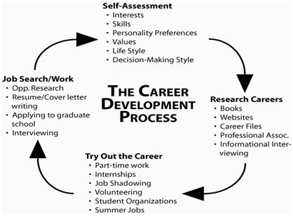Career Development | Letters & Science Career Services | University of Wisconsin–Madison